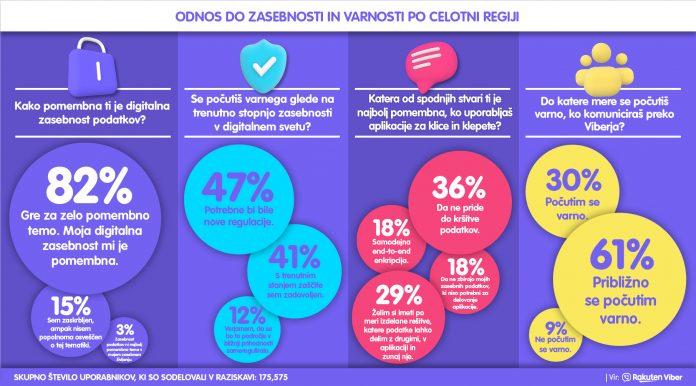 Infografika na dan zasebnosti o Viber