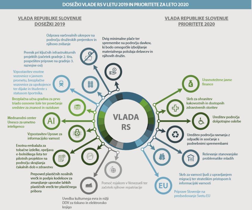 Infografika Dosežki vlade RS v letu 2019 in prioritete za leto 2020.