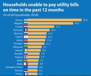 Grafični prikaz nezmožnosti plačevanja računov do