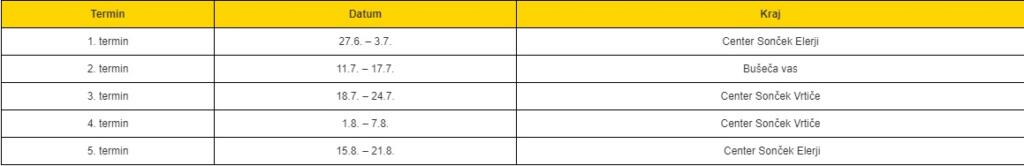 Tabela letovanj